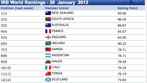2013 Ranking