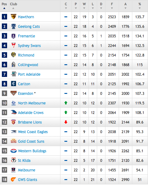 AFL Ladder 2013