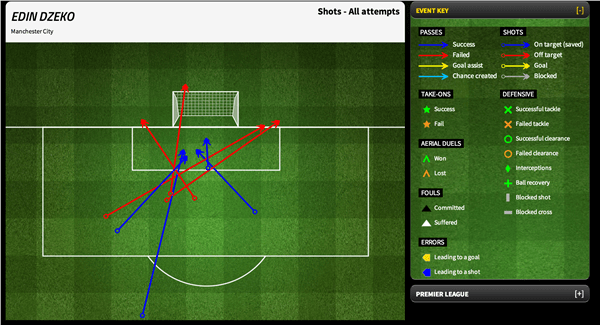 Source: http://www.fourfourtwo.com/statszone/8-2013/matches/694905/player-stats/42544/0_SHOT_01#tabs-wrapper-anchor