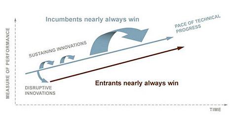 Source: http://www.claytonchristensen.com/key-concepts/