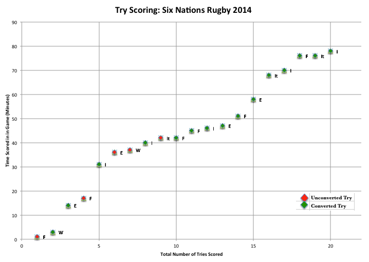 6 Nations Week 2