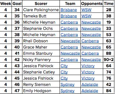 w4-goals