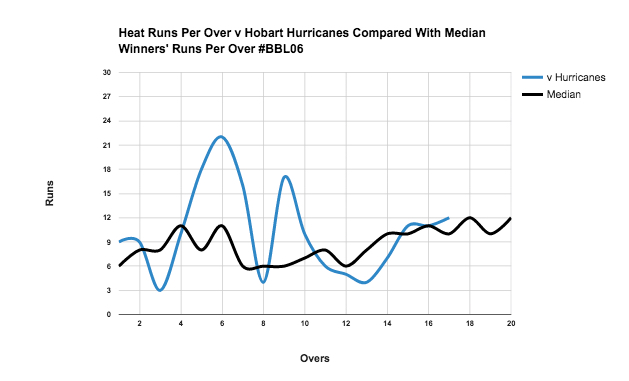 A run per over chart for the Brisbane Heat v Hobart Hurricanes' #BBL06 game.