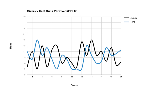 A run per over chart for the Brisbane Heat v Sydney Sixers' #BBL06 game.