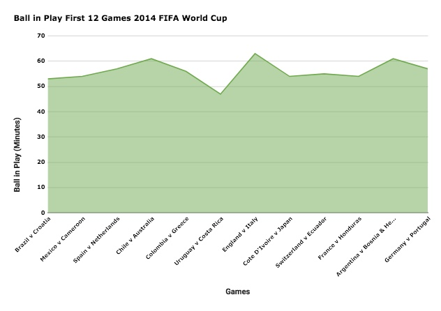 Anticipating ball in play times at the 2018 FIFA World Cup