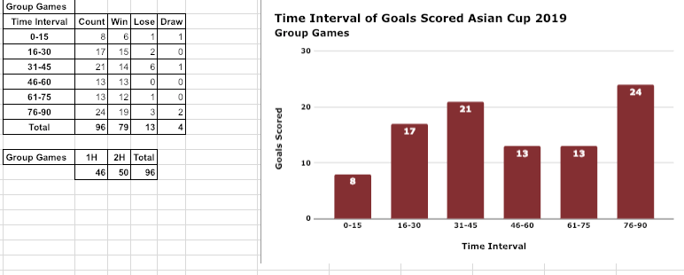 A matrix and bar chart of when goals were scored in the group games by 15 minute time period.