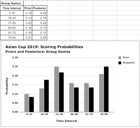 A matrix and bar charts that compare prior probabilities with posterior probabilities after 36 games