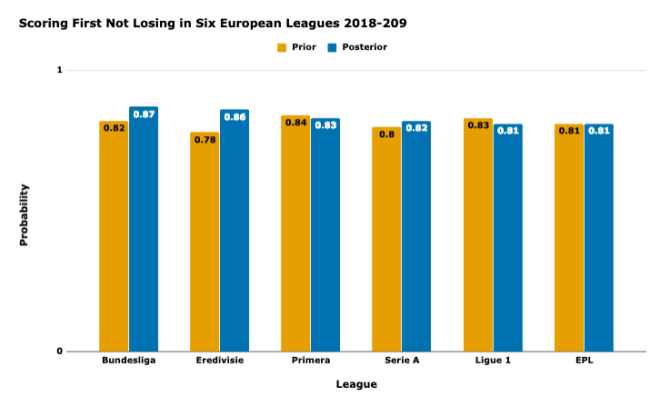A bar chart of probabilities of scoring first and not losing in six European football leagues
