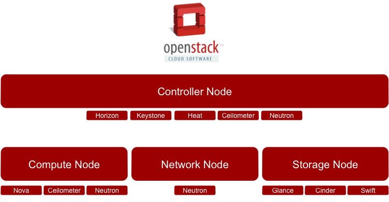 OpenStack Multiple Node Configurations (3/4)