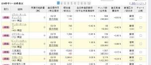 楽天証券の一般信用(14日)