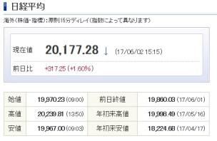 日経2万円越え
