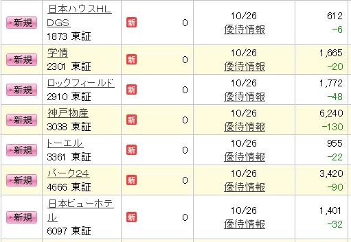 楽天証券一般信用売建(14日)