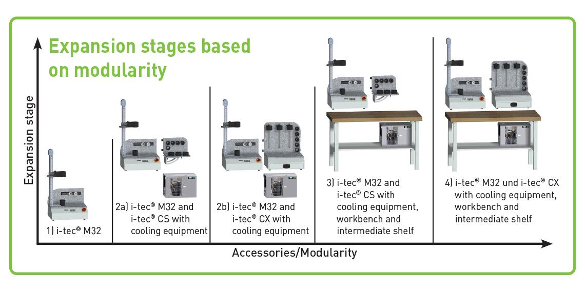 Kelch Schrumpfgerät Fertigungslösungen Industrie 4.0 - modulares Gerät