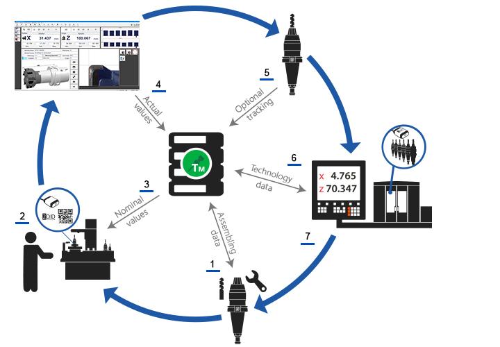 Werkzeugkreislauf blau EN | Kelch.ch - Fertigungslösungen | MySolutions Group