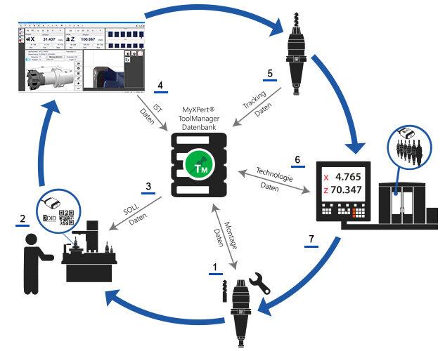 Werkzeugkreislauf blau e1630680063891 | Kelch.ch - Fertigungslösungen | MySolutions Group