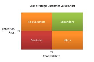 saas-strategic-value