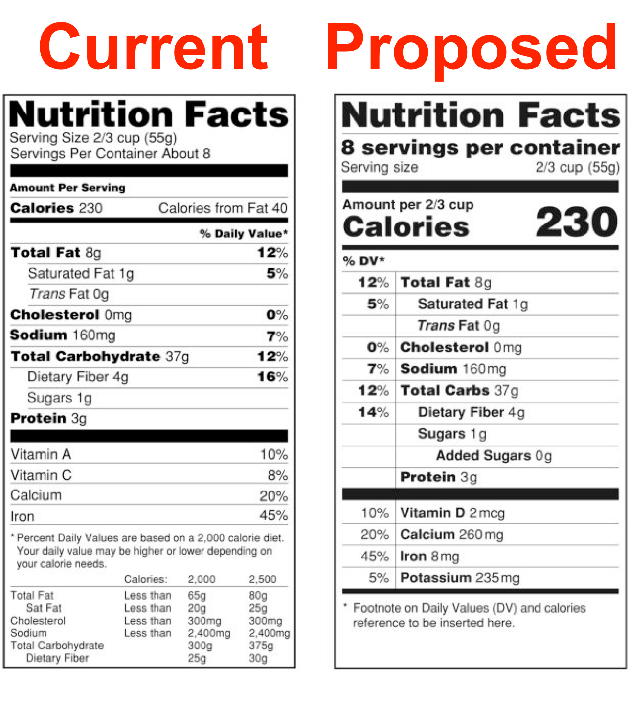 Why I Love The New Food Label Kelly Toups Mla Rd Ldn