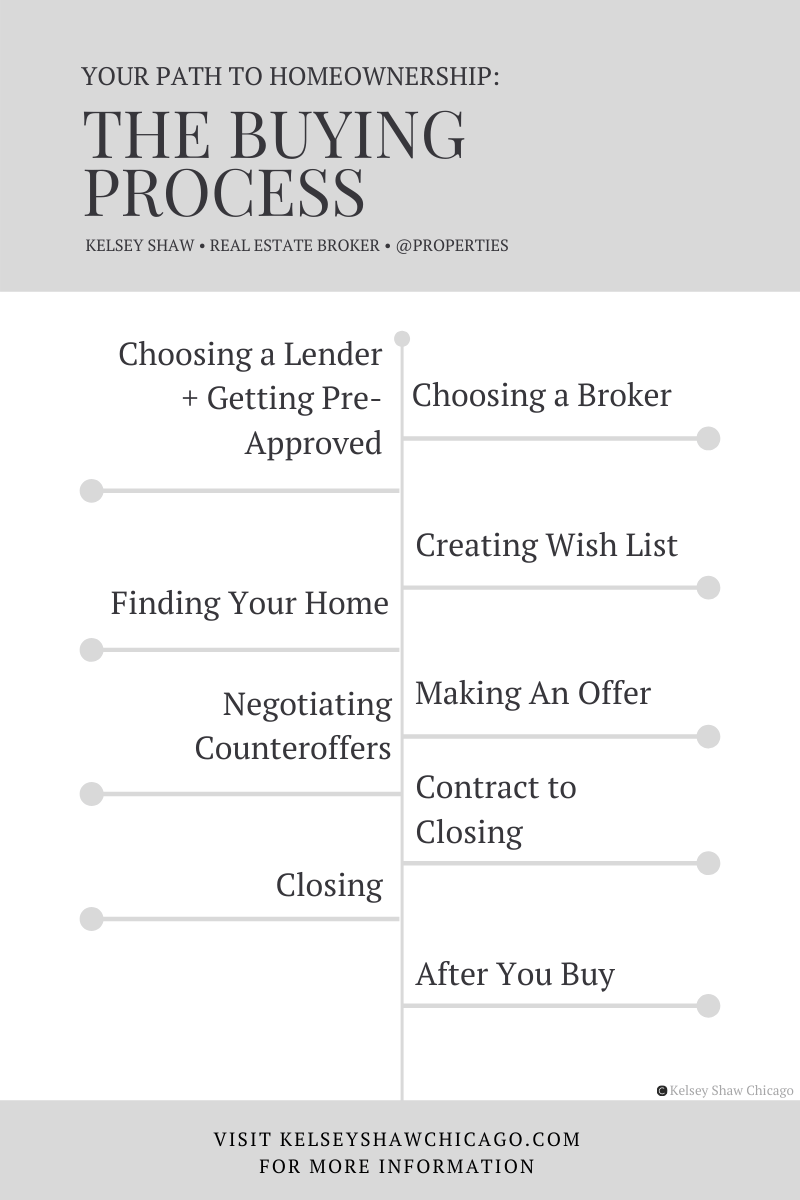 Step-by-step guide to purchasing your first home