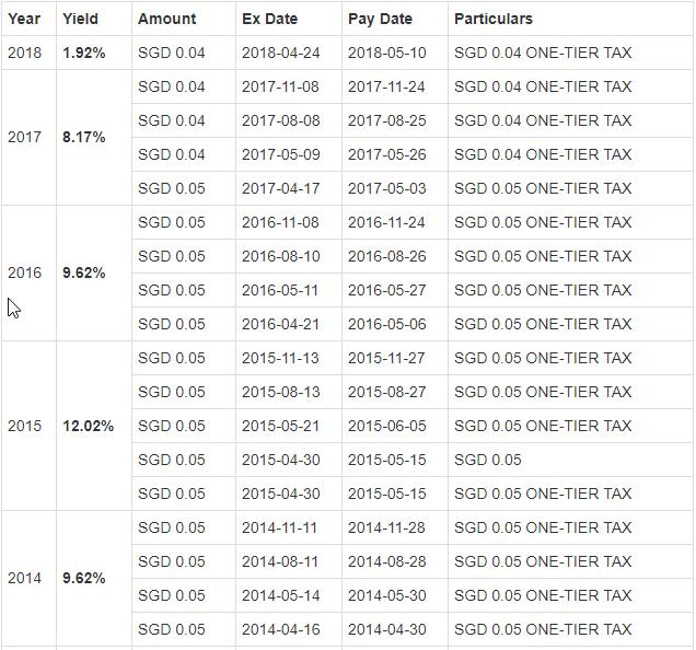 DY Chart 1