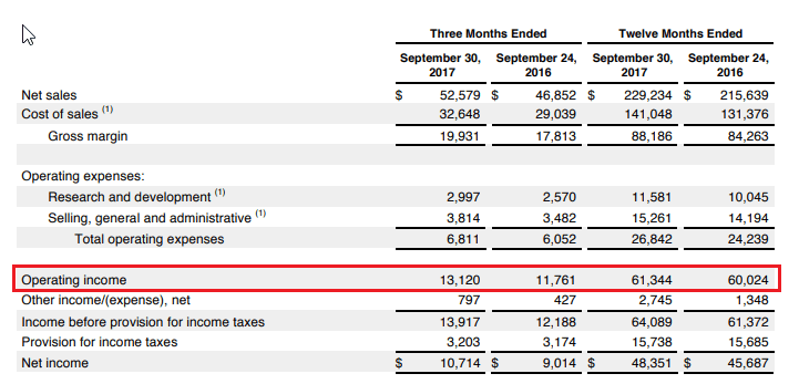 Apple Inc. Financials