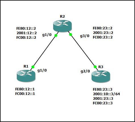 IPv6 Source Address Selection Topology