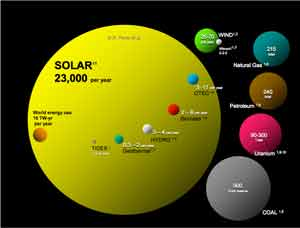 Energy reserves chart