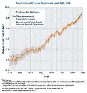 Sea level rise since 1880
