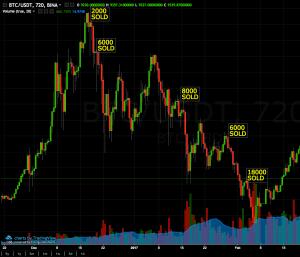 Bitcoin Market manipulation