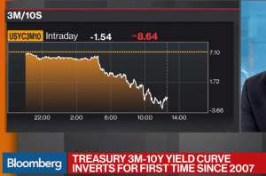 inverted-yield-curve pre-recession