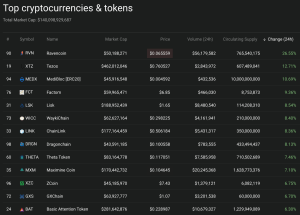 Leaders within the top 100 market cap.