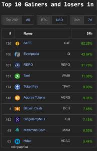 top 200 crypto market