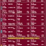 【結果】第7回森島建男旗争奪東日本選抜少年剣道大会「2018年3月3・4日」