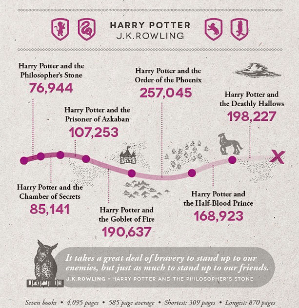 Harry Potter by the Numbers