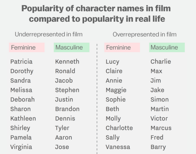 Names in Hollywood