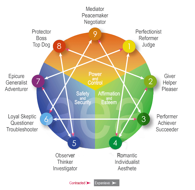 Personality Series // A Beginner's Guide To The Enneagram