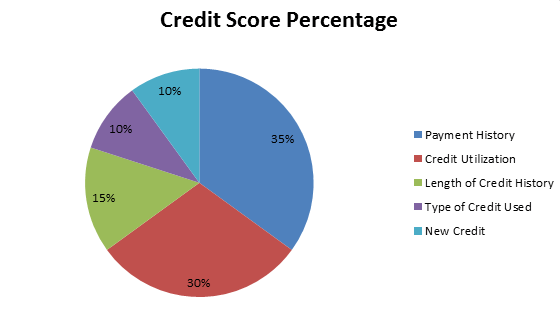 Credit Score Pie Chart Travel And Live Free