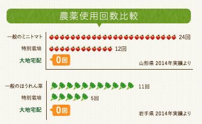 大地宅配 農薬使用回数
