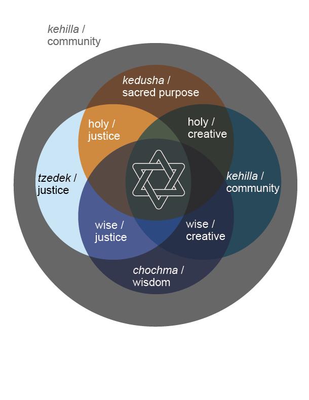 conceptual frameworks 2019_Steinberg Egeth