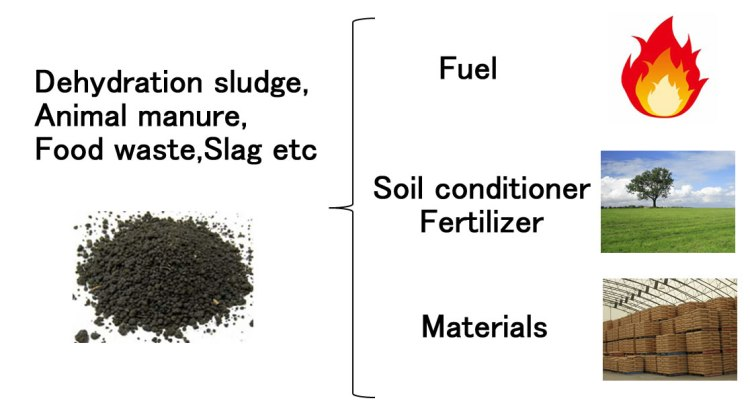sludge dryer kenki dryer fuel soil conditioner fertilizer materials waste recycling