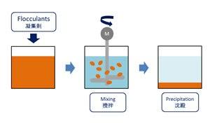 flocculants sludge drying kenki dryer 29.10.2017