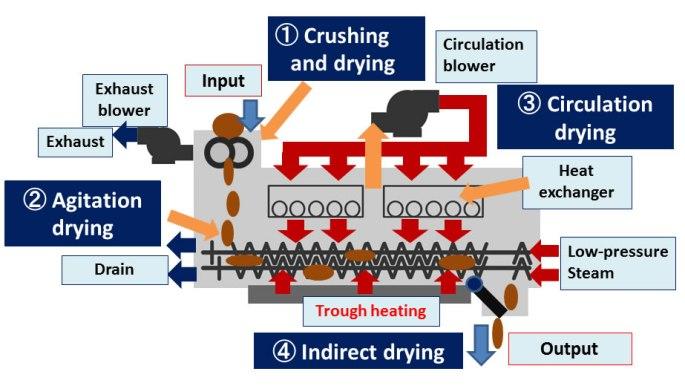 kenki dryer  four methods