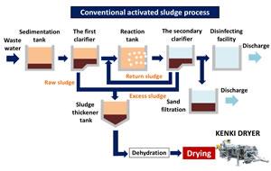 conventional activated sludge process kenki dryer sludge dryer 14/3/2020