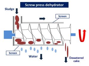 screw press dehydrator wastewater treatment sludge dryer KENKI DRYER 25/05/2020