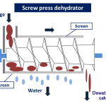 screw press dehydrator wastewater treatment sludge dryer KENKI DRYER 25/05/2020