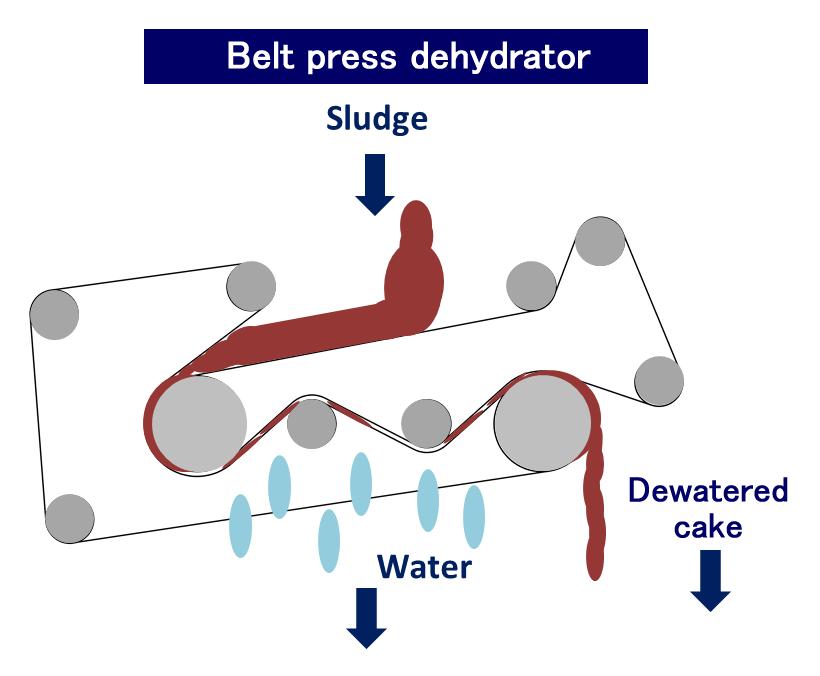 belt press dehydrator wastewater treatment sludge dryer kenki dryer 30/05/2020
