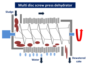 multi disc screw press dehydrator wastewater treatment sludge dryer kenki dryer 30/05/2020