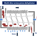 multi disc screw press dehydrator wastewater treatment sludge dryer kenki dryer 30/05/2020