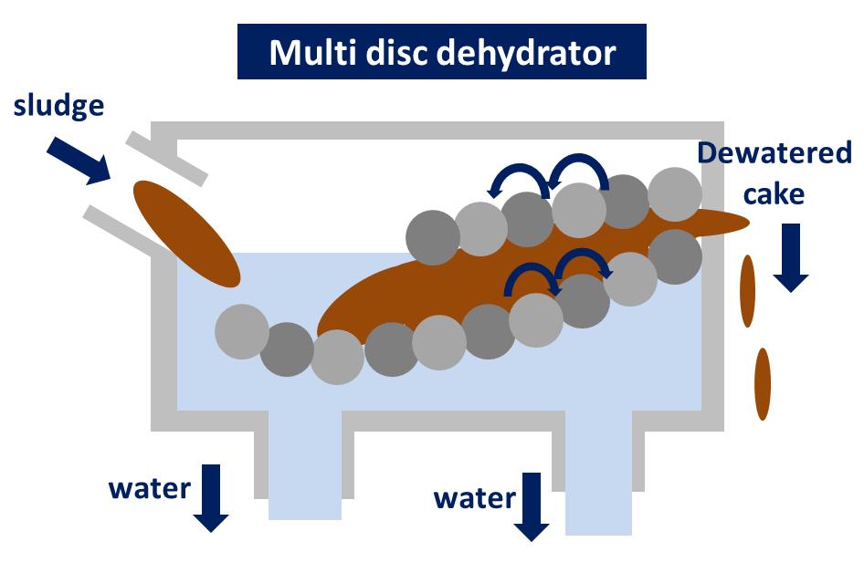 multi disc dehydrator wastewater treatment sludge dryer kenki dryer 26/05/2020