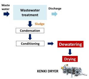 dewatering waste water treatment sludge dryer kenki dryer 23/05/2020