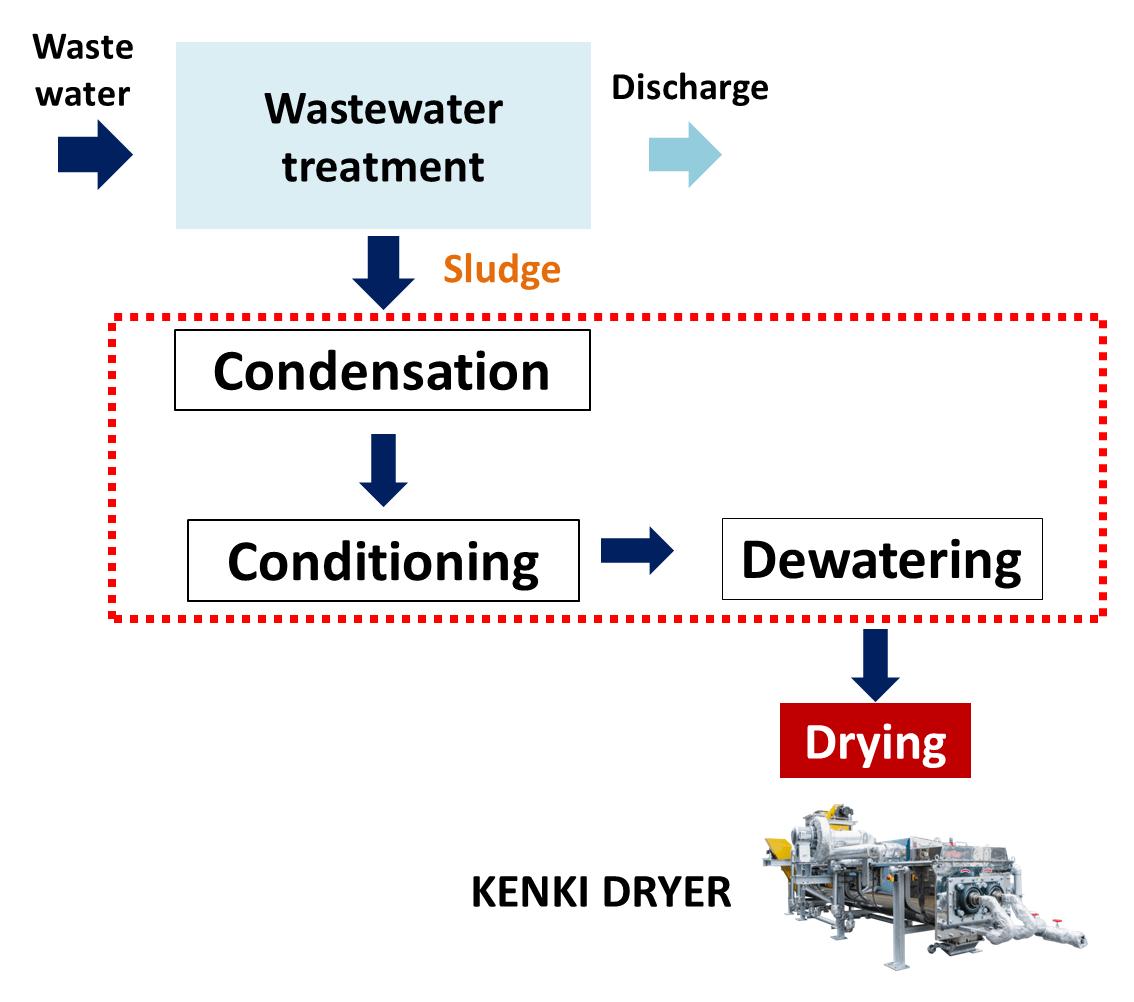 hybrid type dehydrator sludge dryer kenki dryer 2020.6.8